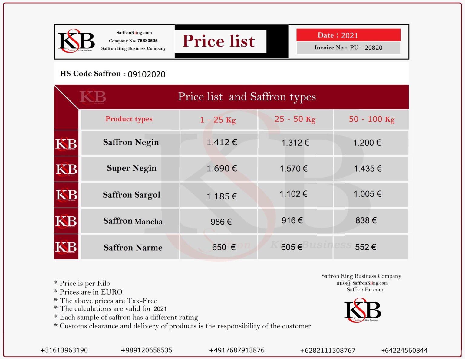 Saffron price chart in Europe